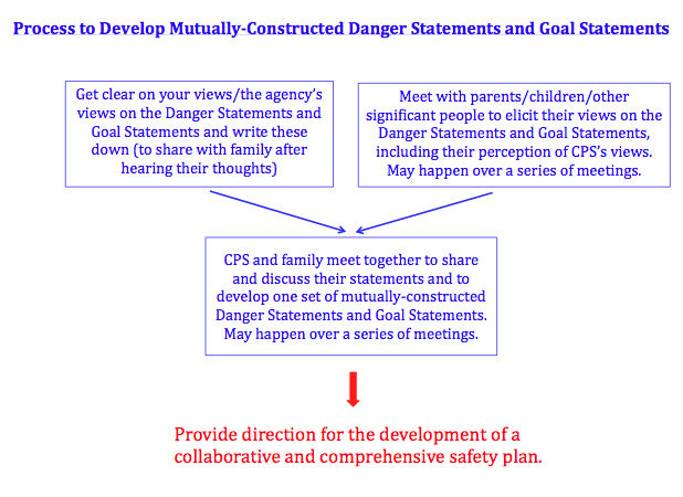Safety Planning - Partnering For Safety